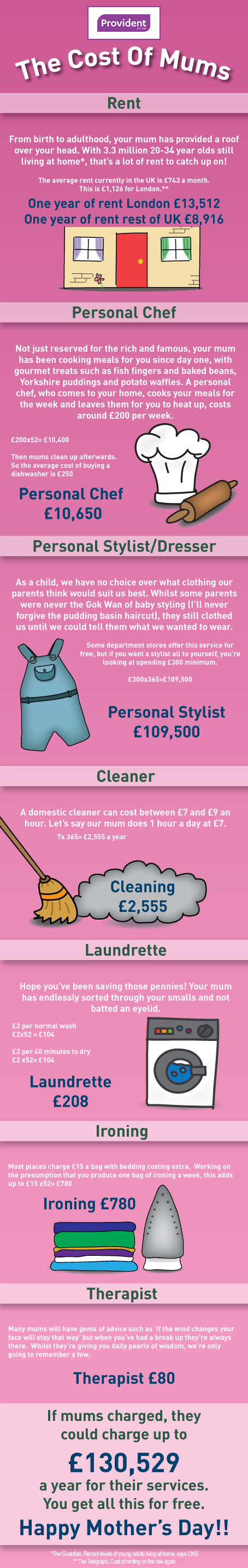 infographic detailing how much mums would cost if we paid them